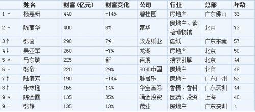 2014胡润女富豪榜:李彦宏妻子马东敏225亿元排第5